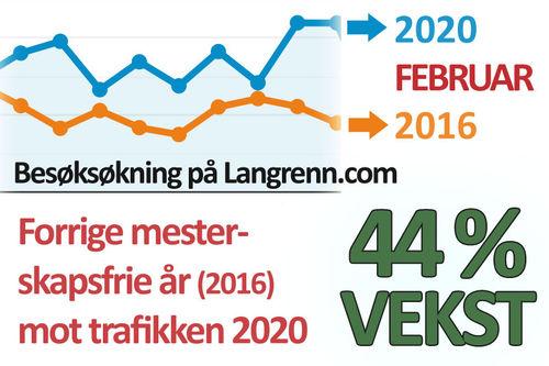 Grafene viser trafikken på Langrenn.com i den mesterskapsfrie februar 2020 (blå) mot samme måneden i 2016 (oransje). Besøkstallene har som man ser vokst noe veldig. Grafikk: Langrenn.com / Google Analytics.