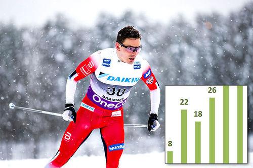 Finn Hågen Krogh og deler av årskullsfordelingen. Foto: Modica/NordicFocus. Fotomontasje: Langrenn.com.
