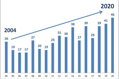 Grafikk: Langrenn.com.