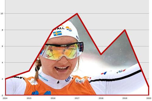 Stina Nilsson fra da hun kapret seieren i sprintfinalen under verdenscupen i Drammen 2017. Foto: Rauschendorfer/NordicFocus. Grafikk: Langrenn.com.