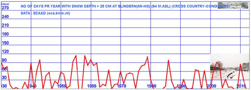 03-vaer-snodager-blindern-per-ar-2001.jpg
