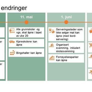 Korona - tidsplan for endringer fom 070520