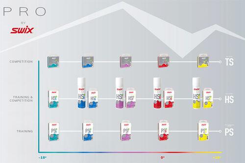 PRO by Swix-serien lanseres her på Langrenn.com. Grafikk: BRAV / Swix Sport.