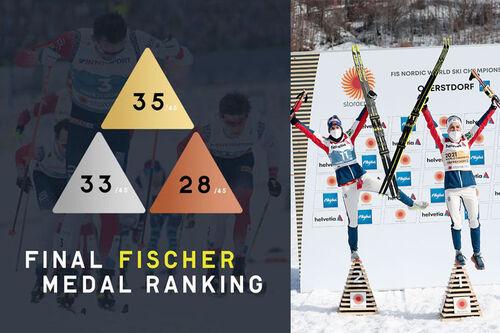 35 gull, 33 sølv og 28 bronse fordelt på 24 øvelser ble resultatet for Fischer-utøvere under Ski-VM i Oberstdorf 2021. Grafikk: Fischer. Foto: Modica/NordicFocus.
