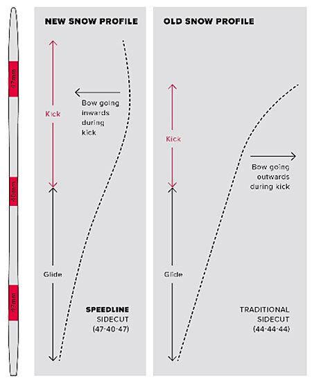 Atomic Redster S9 Gen S er tuftet på Speedline teknologien som gjør at løperen kan stå lenger over skiene i glidfasen, samtidig som skiens mål (47/40/47) gjør at skien søker mer fremover i glidfasen og dermed gir kortere vei til målstreken.