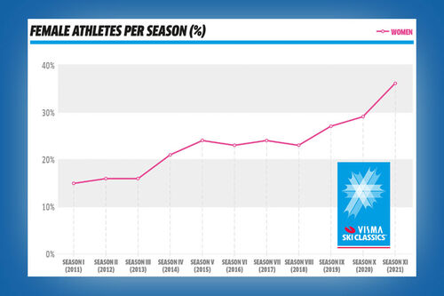 Dameløpere som har deltatt i Visma Ski Classics per sesong fra starten i 2011 og frem til og med 2021.