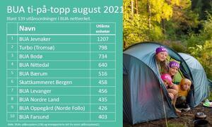 Bildet viser en oversikt  over utlånsmengden hos BUA. BUA Jevnaker er best i Norge.