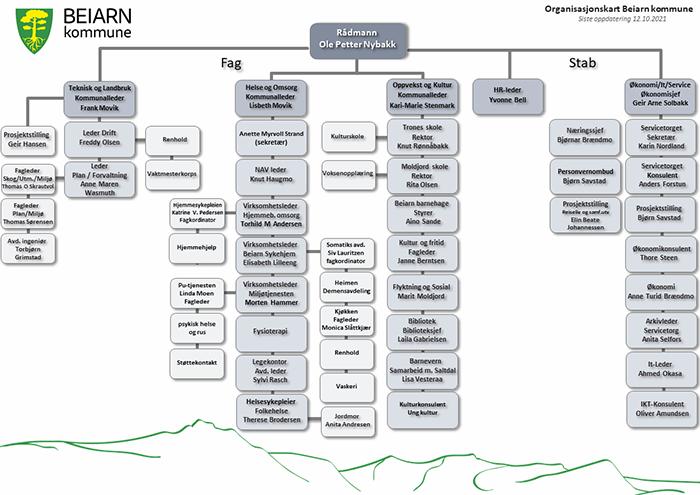 Organisasjonskart Beiarn Kommune 2021_700_495.png